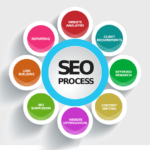 Ecommerce SEO For Success | Ecommerce Search Engine Optimization