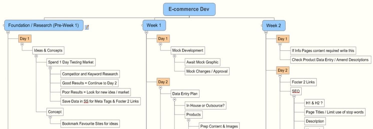 The NetBeans E-commerce Tutorial - Designing the Application