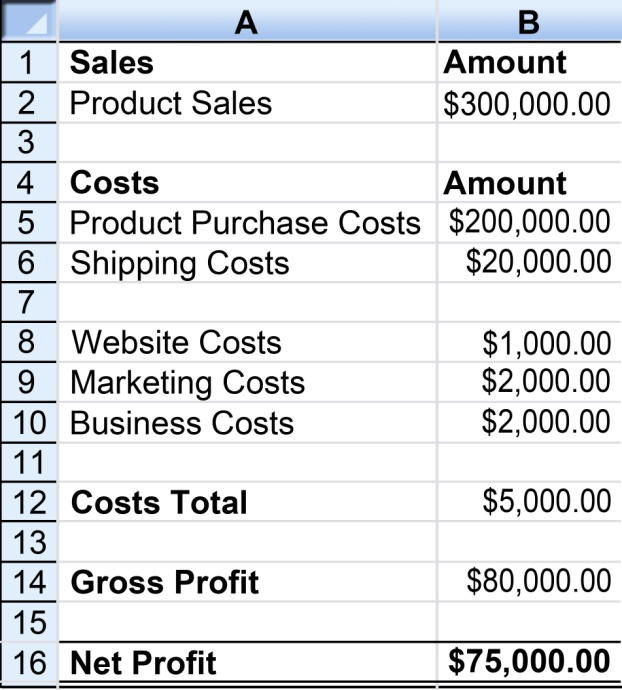 How to plan for profit in your ecommerce business for How to plan a website
