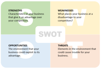competitive analysis - swot