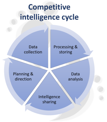 Competitive intelligence guide - CI cycle