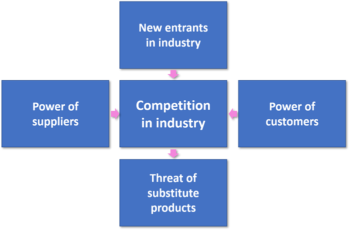 competitive intelligence guide - Porter's 5 forces