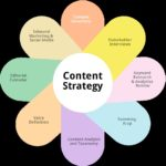 Generate Engagements With Lucrative Content Strategy