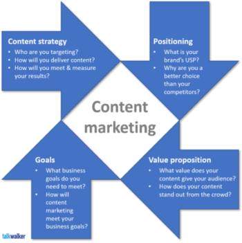 Content marketing strategy - creating content